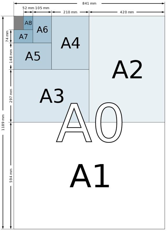 Dimensiuni standard de hârtie